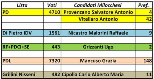 2009-06-09 milocchesi candidati