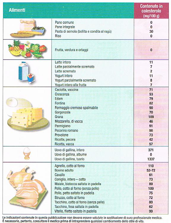 Famoso I cibi con meno colesterolo | Milocca - Milena Libera CK73