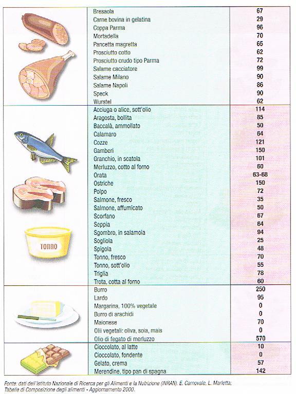 Favorito I cibi con meno colesterolo | Milocca - Milena Libera BB59